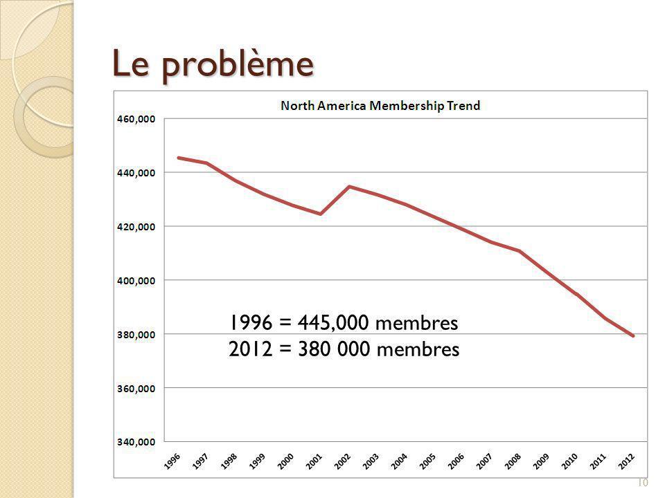 Perte de membres en Amérique du Nord Les 4 dernières années : 40 000 nouveaux membres par année Perte de 50 000 membres par année Perte nette de 10 000 membres par année.