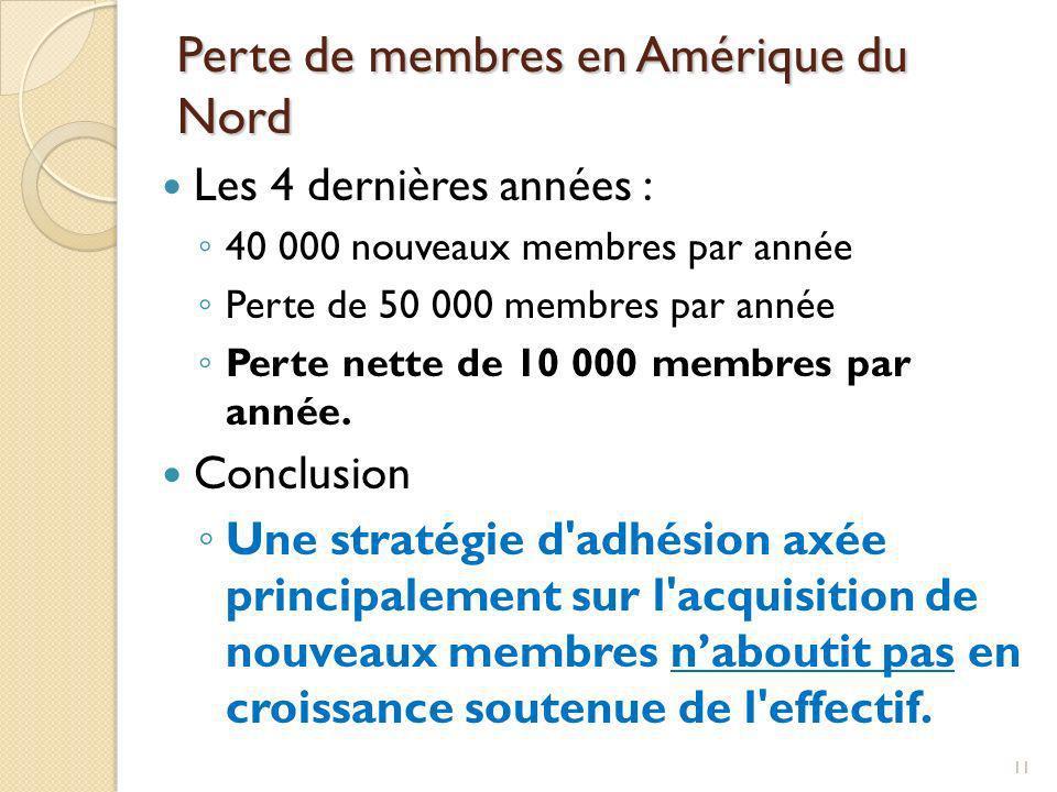 Résultats de l adhésion au district Les clubs ont recruté 182 nouveaux membres Mais ils en ont perdus 154 Parmi ceux-ci, 24 sont décédés Pourquoi avons-nous perdu les autres 130.