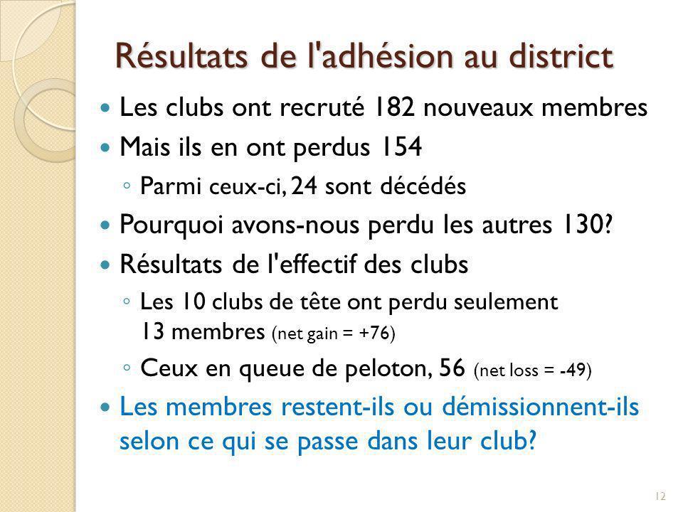 Pourquoi les membres quittent le Rotary 25 % = pertes inévitables mort, maladie ou déménagement = 75 % pertes évitables Activités du club et ambiance qui y règne Coûts Raison personnelle 13
