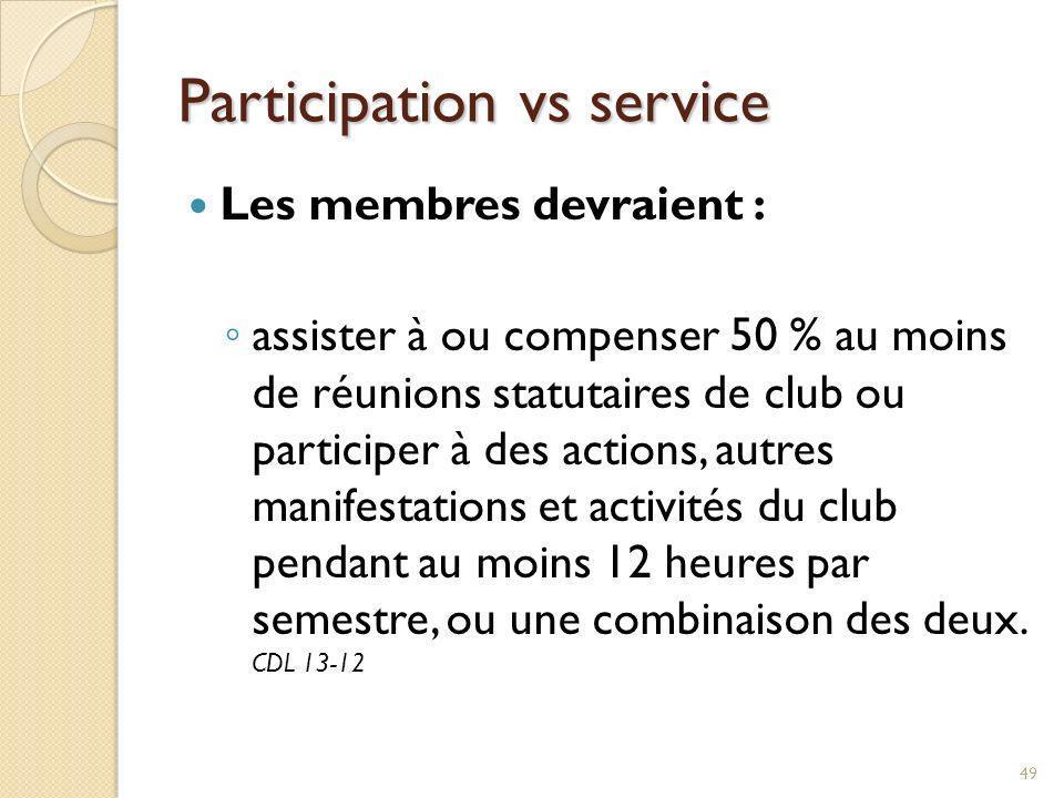 Catégories de membres Membres actifs – seuls les membres actifs détiennent le titre de « Rotarien » Membres d honneur La durée de ce type d adhésion est déterminée par le conseil d administration du club Exemptés des frais d admission et des cotisations, nont aucun droit de vote et ne sont pas éligibles à des fonctions administratives du club conféré seulement dans des cas exceptionnels, mais ne peut être conféré à un membre actif par les membres de son propre club.