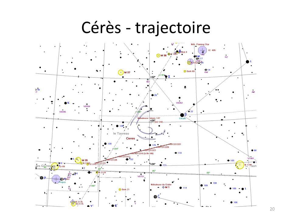 Cérès - trajectoire 20 Dzêta Tau M 1 Cérès
