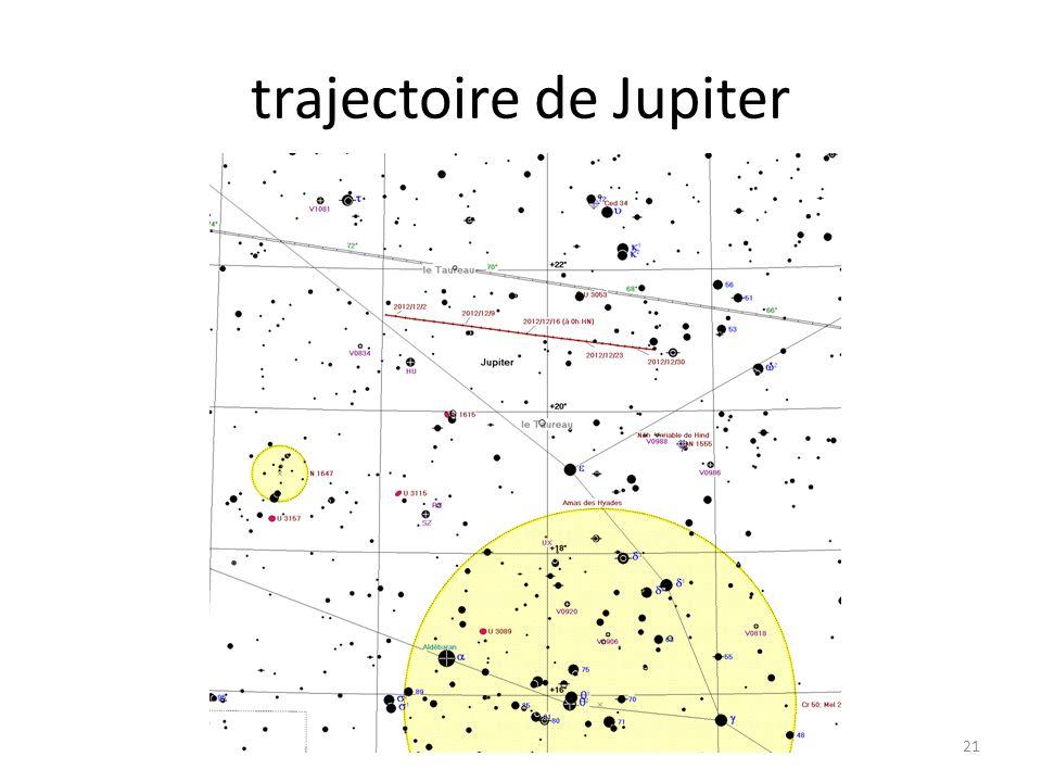 trajectoire de Jupiter 21