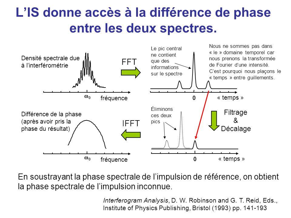 LIS donne accès à la différence de phase entre les deux spectres. Densité spectrale due à linterférométrie 0 fréquence Différence de la phase (après a
