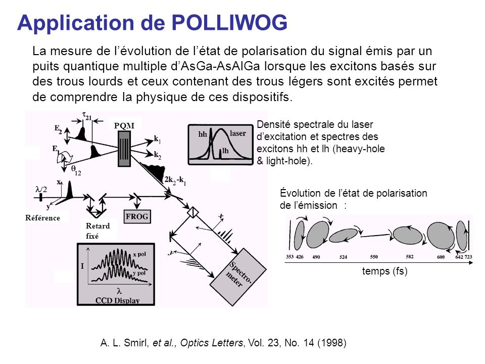 La mesure de lévolution de létat de polarisation du signal émis par un puits quantique multiple dAsGa-AsAlGa lorsque les excitons basés sur des trous