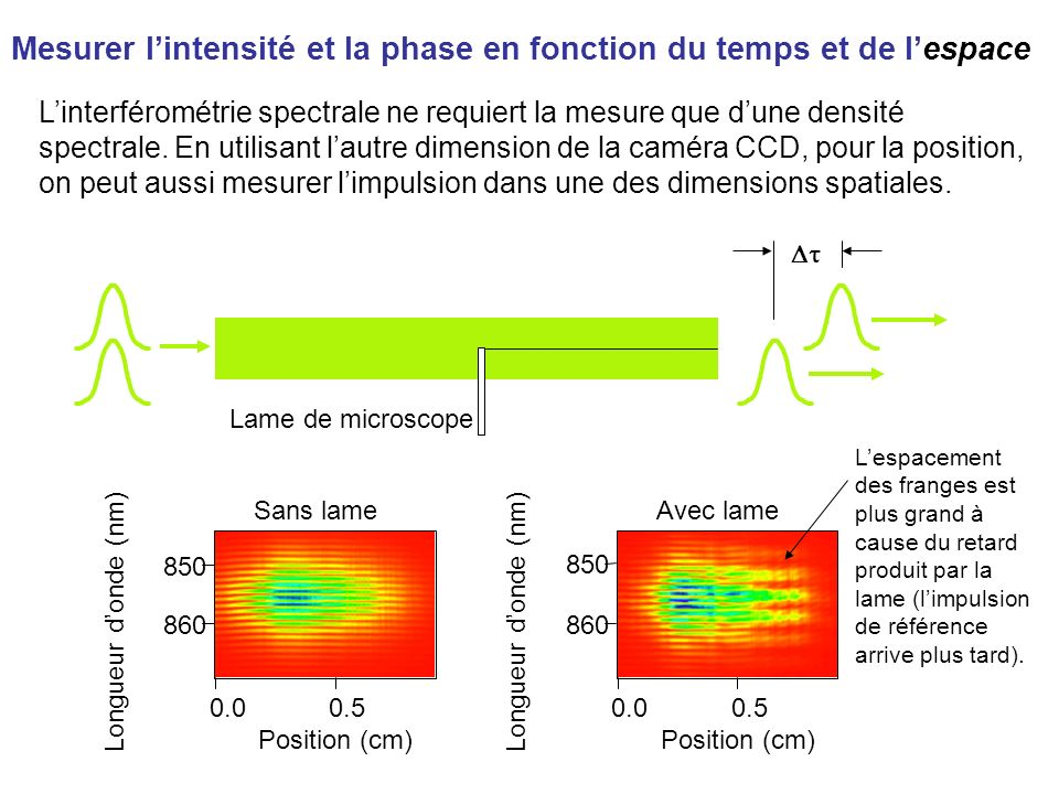 Linterférométrie spectrale ne requiert la mesure que dune densité spectrale. En utilisant lautre dimension de la caméra CCD, pour la position, on peut