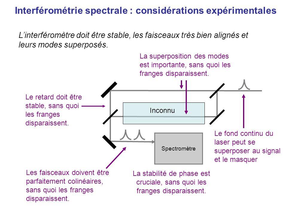 Inconnu Spectromètre Linterféromètre doit être stable, les faisceaux très bien alignés et leurs modes superposés. Le fond continu du laser peut se sup