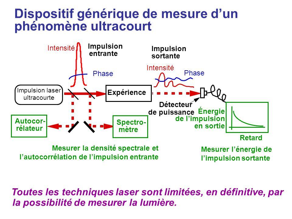 Mesurer la densité spectrale et lautocorrélation de limpulsion entrante Impulsion laser ultracourte Expérience Intensité Phase Impulsion entrante Inte