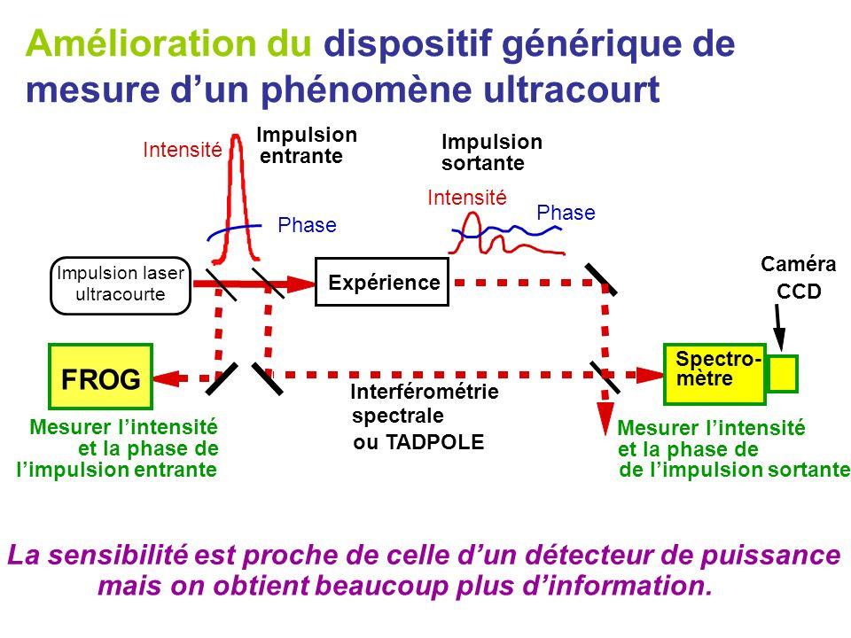 Mesurer lintensité et la phase de limpulsion entrante Intensité Phase La sensibilité est proche de celle dun détecteur de puissance mais on obtient be