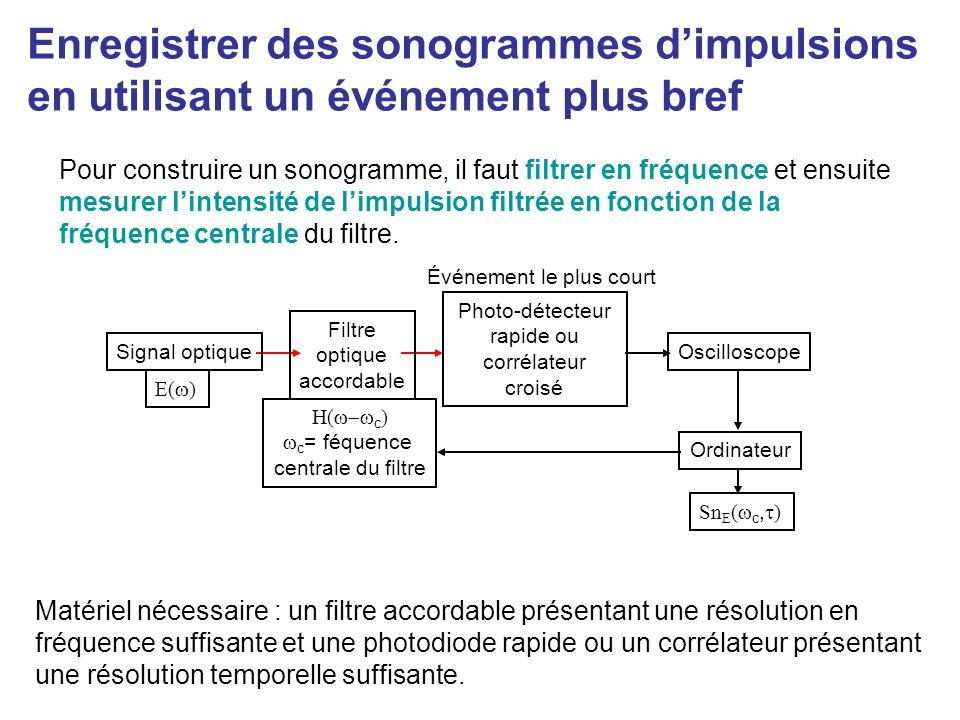 Enregistrer un sonogramme sans disposer dévénement plus bref This method uses the pulse itself to cross- correlate the filtered (lengthened) pulse.