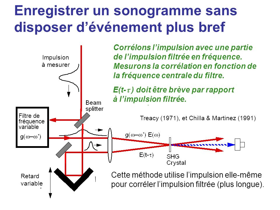 Enregistrer un sonogramme sans disposer dévénement plus bref This method uses the pulse itself to cross- correlate the filtered (lengthened) pulse. Tr