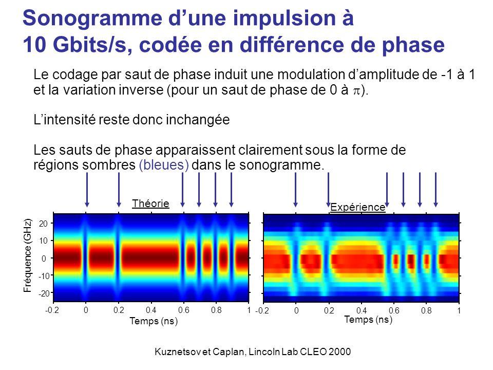 Le codage par saut de phase induit une modulation damplitude de -1 à 1 et la variation inverse (pour un saut de phase de 0 à ). Lintensité reste donc