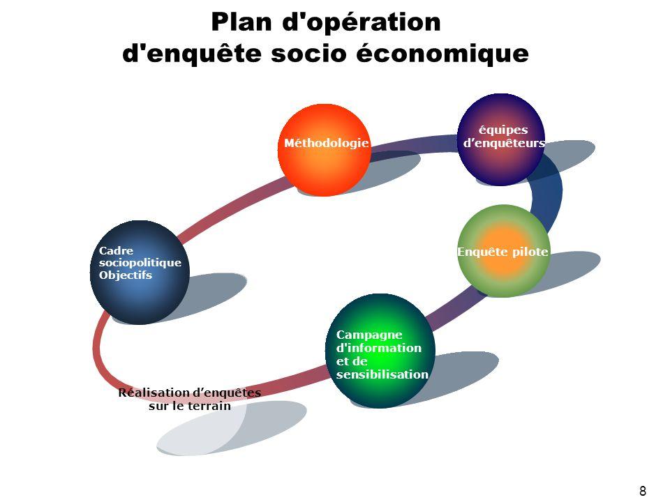 8 Plan d'opération d'enquête socio économique Cadre sociopolitique Objectifs Méthodologie équipes denquêteurs Enquête pilote Campagne d'information et