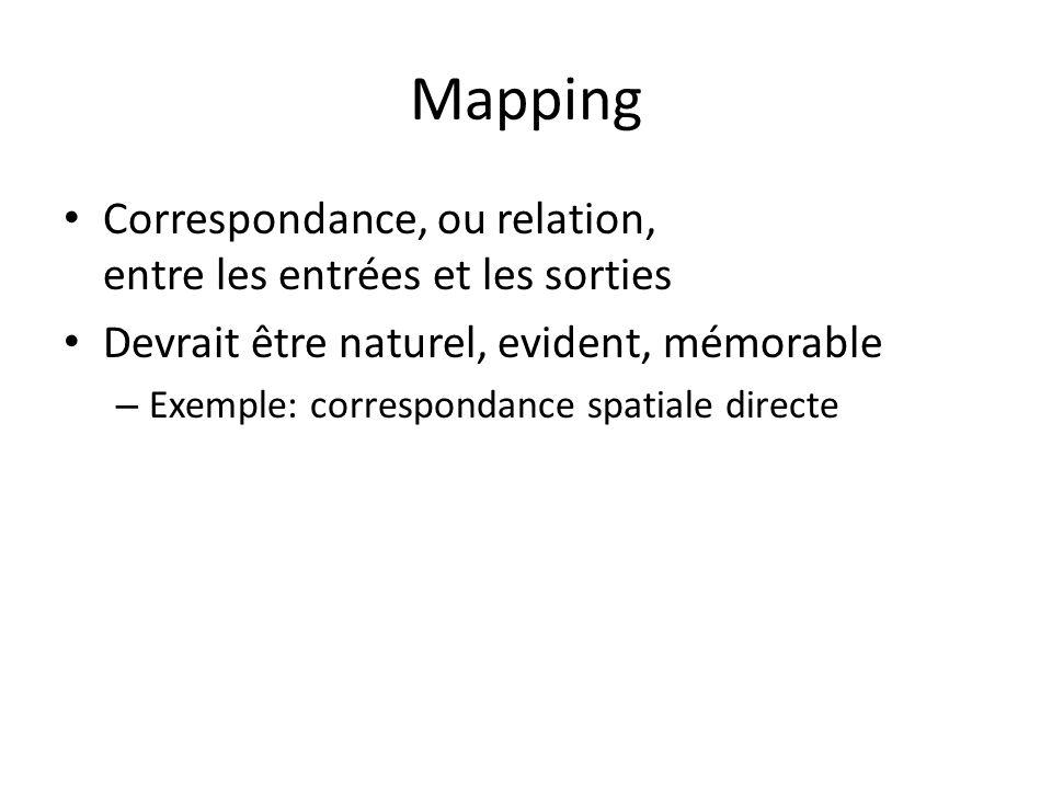 Mapping Correspondance, ou relation, entre les entrées et les sorties Devrait être naturel, evident, mémorable – Exemple: correspondance spatiale directe