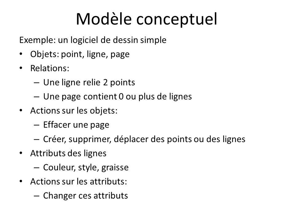 Modèle conceptuel Exemple: un logiciel de dessin simple Objets: point, ligne, page Relations: – Une ligne relie 2 points – Une page contient 0 ou plus de lignes Actions sur les objets: – Effacer une page – Créer, supprimer, déplacer des points ou des lignes Attributs des lignes – Couleur, style, graisse Actions sur les attributs: – Changer ces attributs