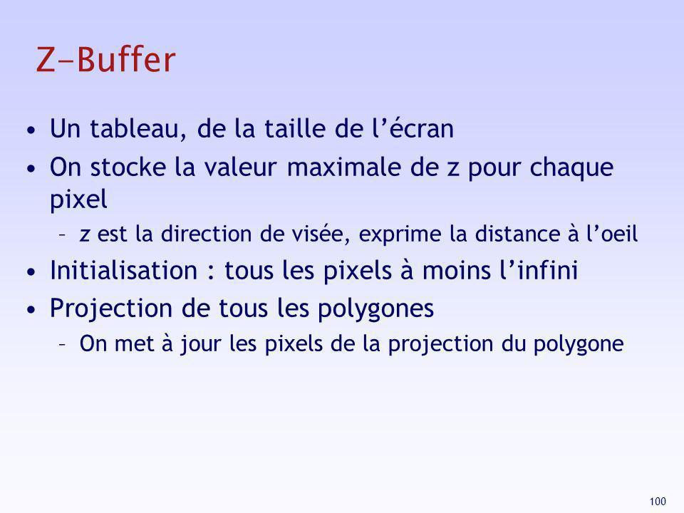 100 Z-Buffer Un tableau, de la taille de lécran On stocke la valeur maximale de z pour chaque pixel –z est la direction de visée, exprime la distance