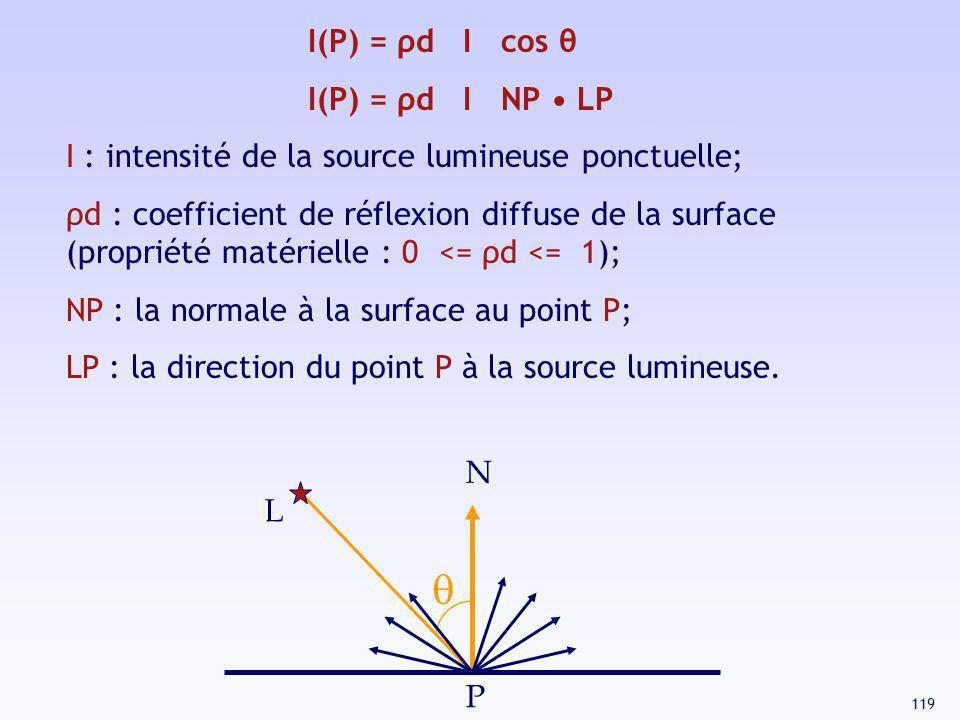 119 L I(P) = ρd I cos θ I(P) = ρd I NP LP I : intensité de la source lumineuse ponctuelle; ρd : coefficient de réflexion diffuse de la surface (propri