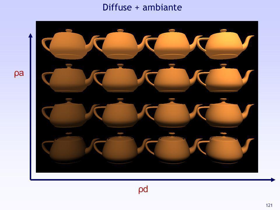 121 ρd ρa Diffuse + ambiante
