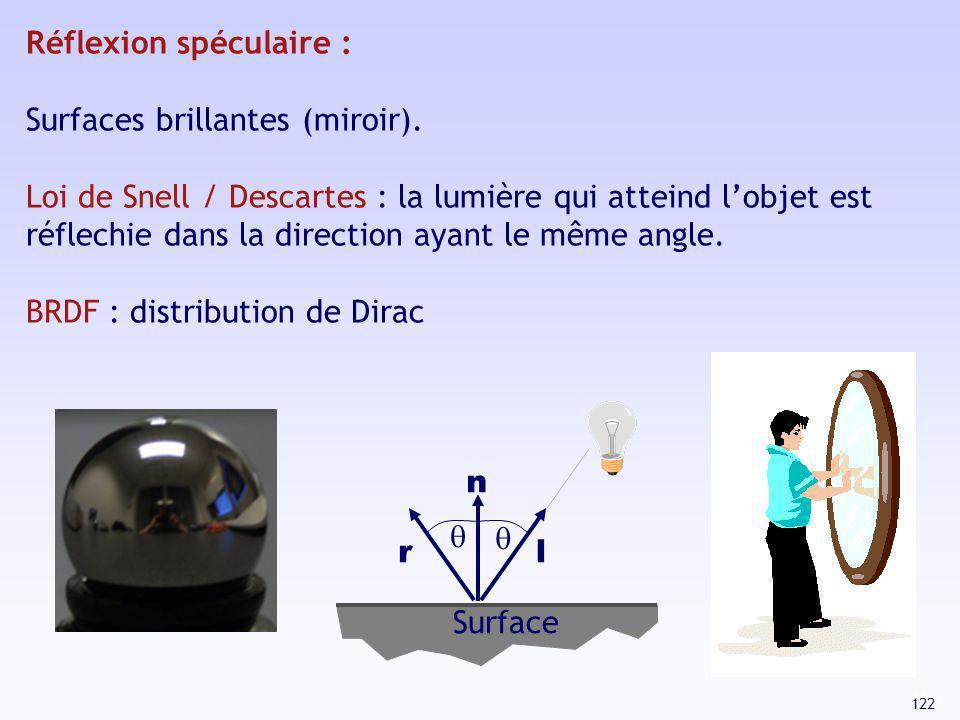 122 Réflexion spéculaire : Surfaces brillantes (miroir). Loi de Snell / Descartes : la lumière qui atteind lobjet est réflechie dans la direction ayan