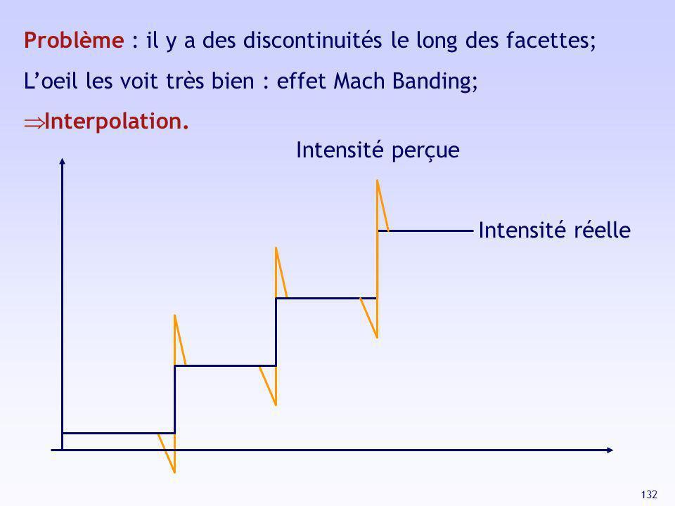 132 Problème : il y a des discontinuités le long des facettes; Loeil les voit très bien : effet Mach Banding; Interpolation. Intensité réelle Intensit