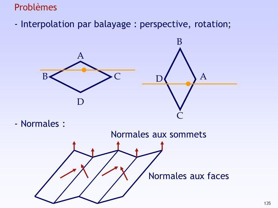 135 A BC D A C D B Problèmes - Interpolation par balayage : perspective, rotation; - Normales : Normales aux sommets Normales aux faces