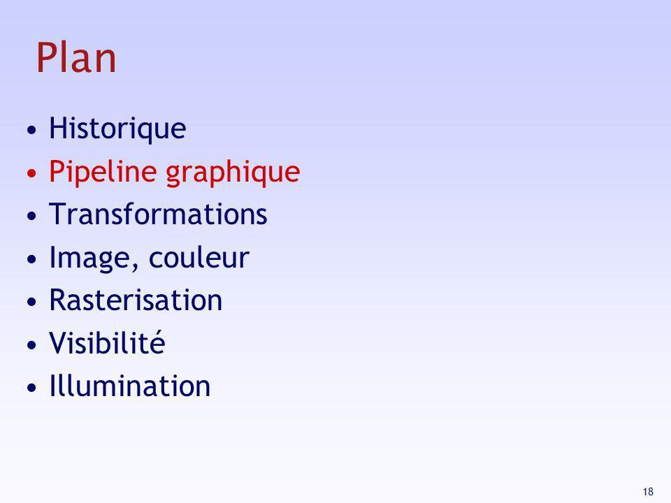 18 Plan Historique Pipeline graphique Transformations Image, couleur Rasterisation Visibilité Illumination