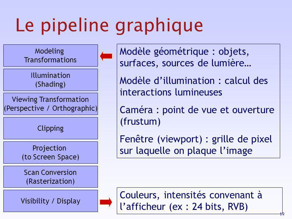 19 Le pipeline graphique Modèle géométrique : objets, surfaces, sources de lumière… Modèle dillumination : calcul des interactions lumineuses Caméra :