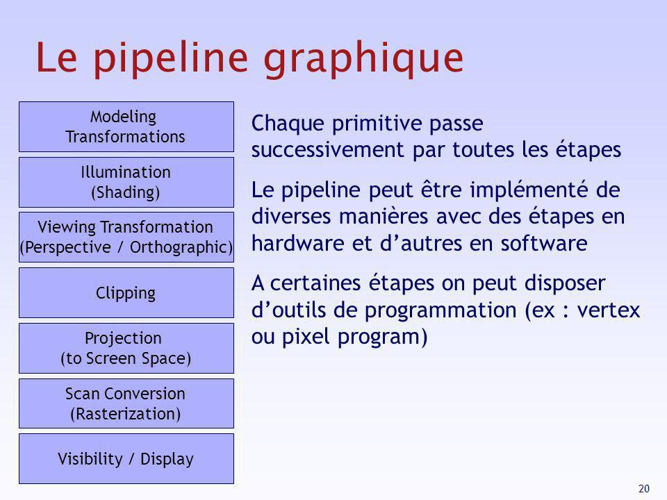 20 Le pipeline graphique Chaque primitive passe successivement par toutes les étapes Le pipeline peut être implémenté de diverses manières avec des ét
