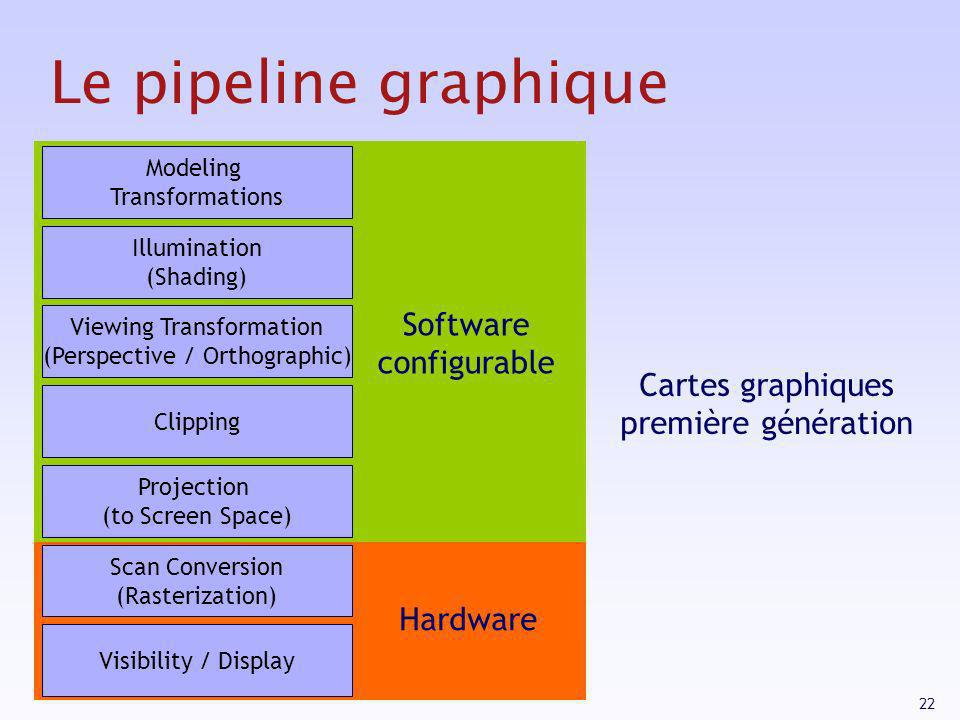 22 Le pipeline graphique Modeling Transformations Illumination (Shading) Viewing Transformation (Perspective / Orthographic) Clipping Projection (to Screen Space) Scan Conversion (Rasterization) Visibility / Display Software configurable Hardware Cartes graphiques première génération