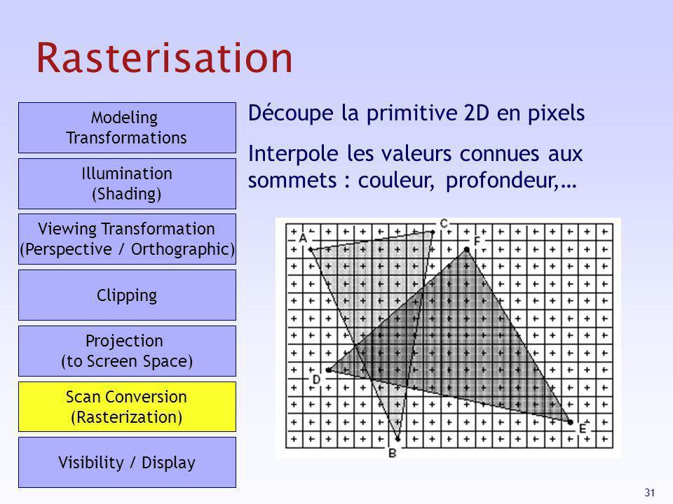 31 Rasterisation Découpe la primitive 2D en pixels Interpole les valeurs connues aux sommets : couleur, profondeur,… Modeling Transformations Illumina