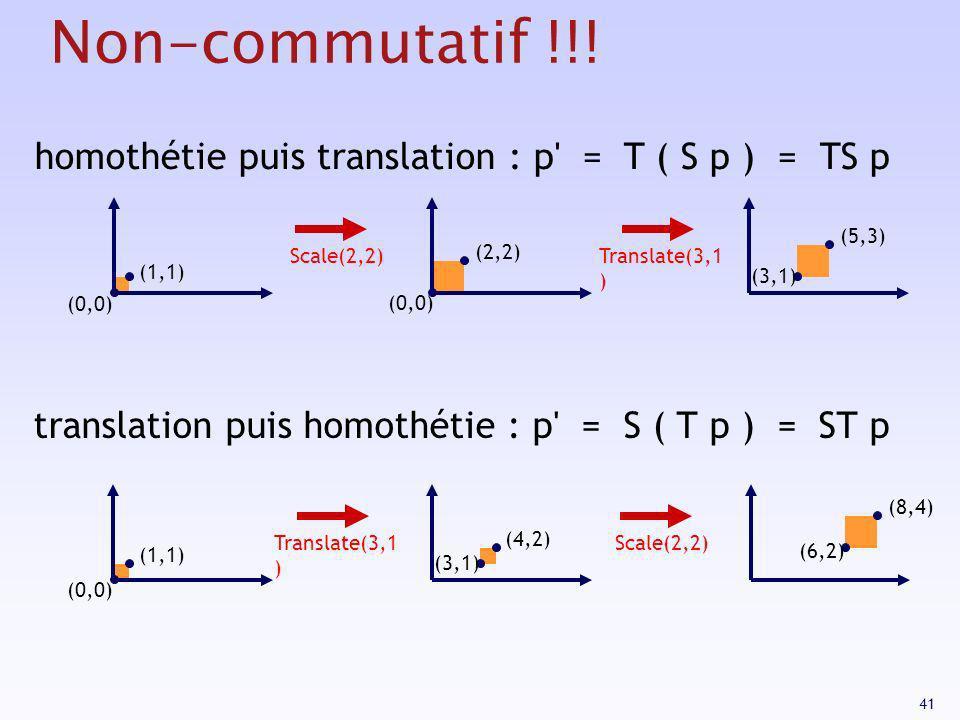 41 Non-commutatif !!! homothétie puis translation : p' = T ( S p ) = TS p translation puis homothétie : p' = S ( T p ) = ST p (0,0) (1,1) (4,2) (3,1)