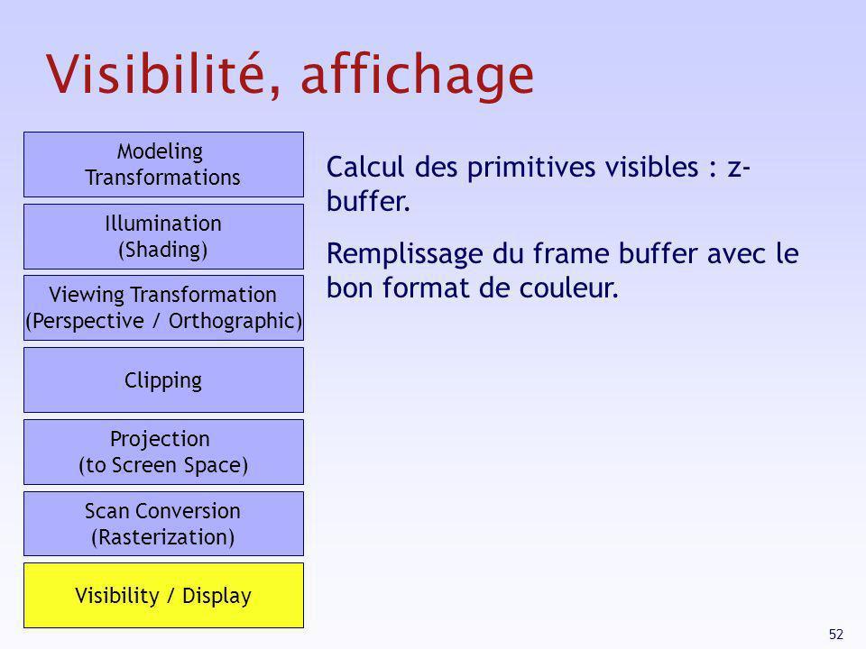 52 Visibilité, affichage Calcul des primitives visibles : z- buffer. Remplissage du frame buffer avec le bon format de couleur. Modeling Transformatio