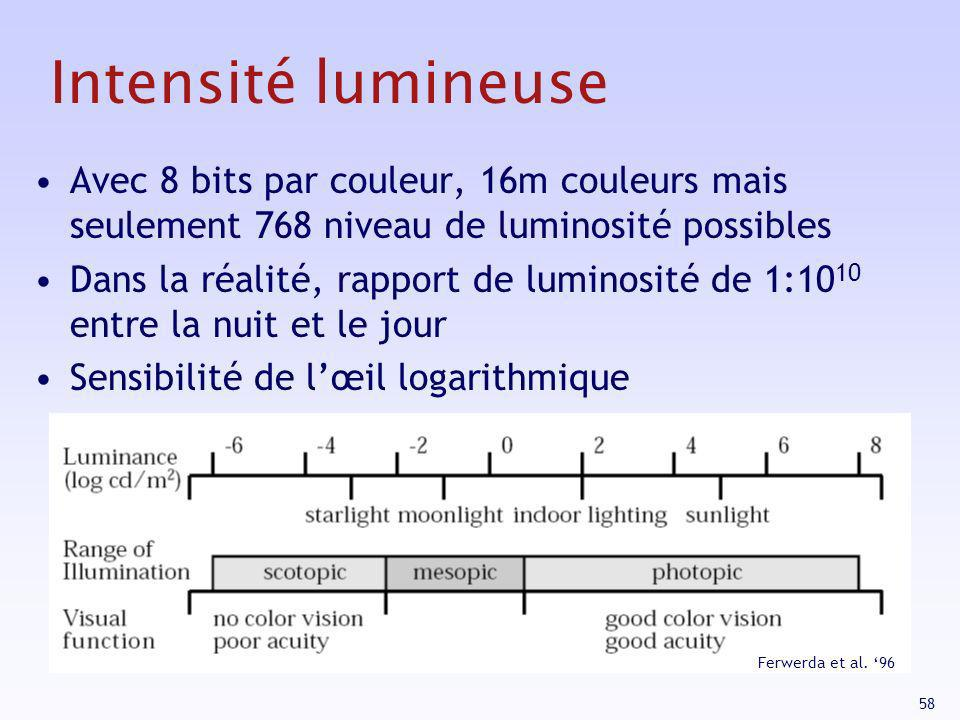 58 Intensité lumineuse Avec 8 bits par couleur, 16m couleurs mais seulement 768 niveau de luminosité possibles Dans la réalité, rapport de luminosité