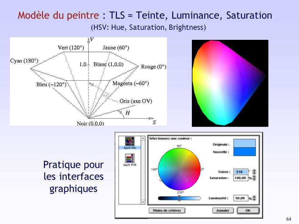 64 Modèle du peintre : TLS = Teinte, Luminance, Saturation (HSV: Hue, Saturation, Brightness) Pratique pour les interfaces graphiques