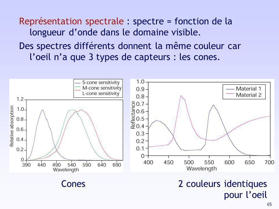 65 Représentation spectrale : spectre = fonction de la longueur donde dans le domaine visible. Des spectres différents donnent la même couleur car loe