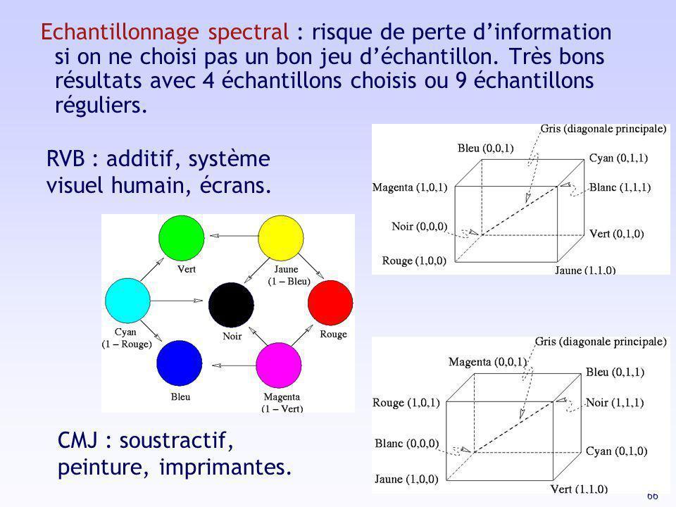 66 Echantillonnage spectral : risque de perte dinformation si on ne choisi pas un bon jeu déchantillon. Très bons résultats avec 4 échantillons choisi