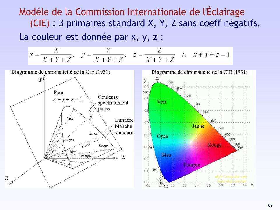 69 Modèle de la Commission Internationale de l'Éclairage (CIE) : 3 primaires standard X, Y, Z sans coeff négatifs. La couleur est donnée par x, y, z :