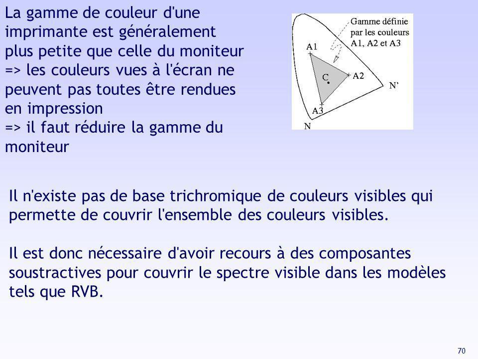 70 La gamme de couleur d'une imprimante est généralement plus petite que celle du moniteur => les couleurs vues à l'écran ne peuvent pas toutes être r