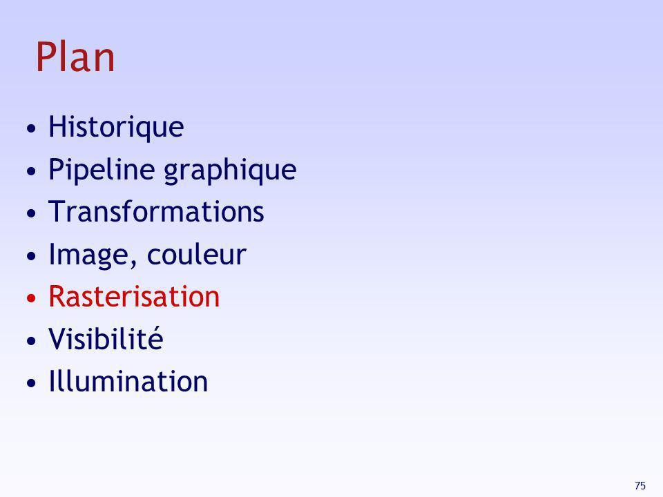 75 Plan Historique Pipeline graphique Transformations Image, couleur Rasterisation Visibilité Illumination