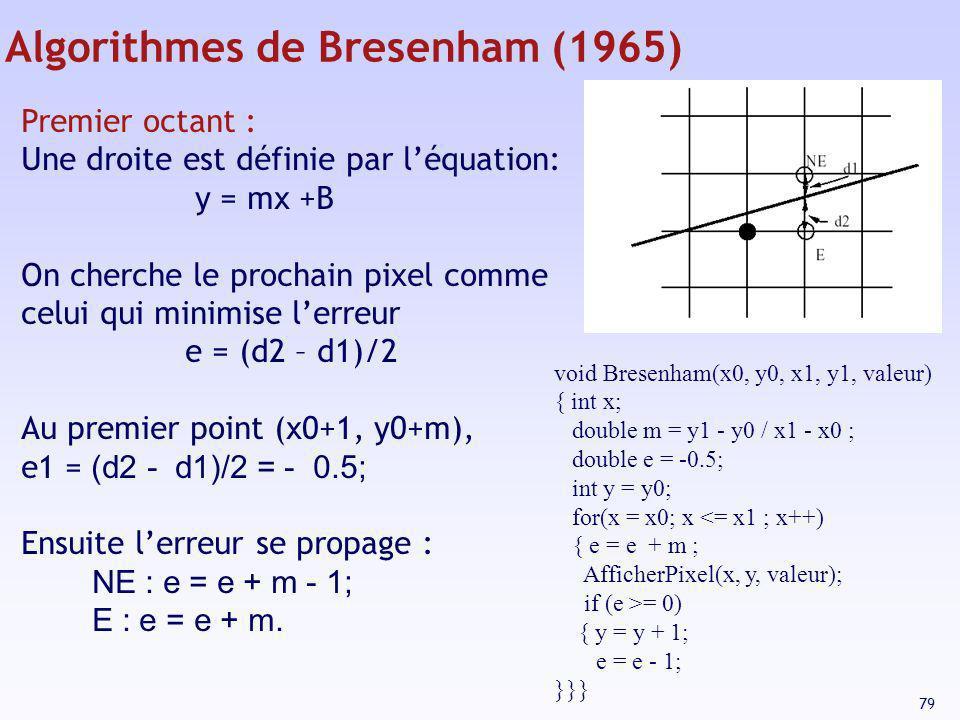 79 Algorithmes de Bresenham (1965) Premier octant : Une droite est définie par léquation: y = mx +B On cherche le prochain pixel comme celui qui minim