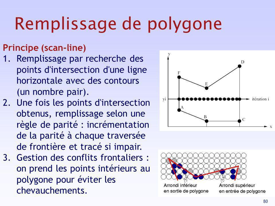 80 Remplissage de polygone Principe (scan-line) 1.Remplissage par recherche des points d'intersection d'une ligne horizontale avec des contours (un no