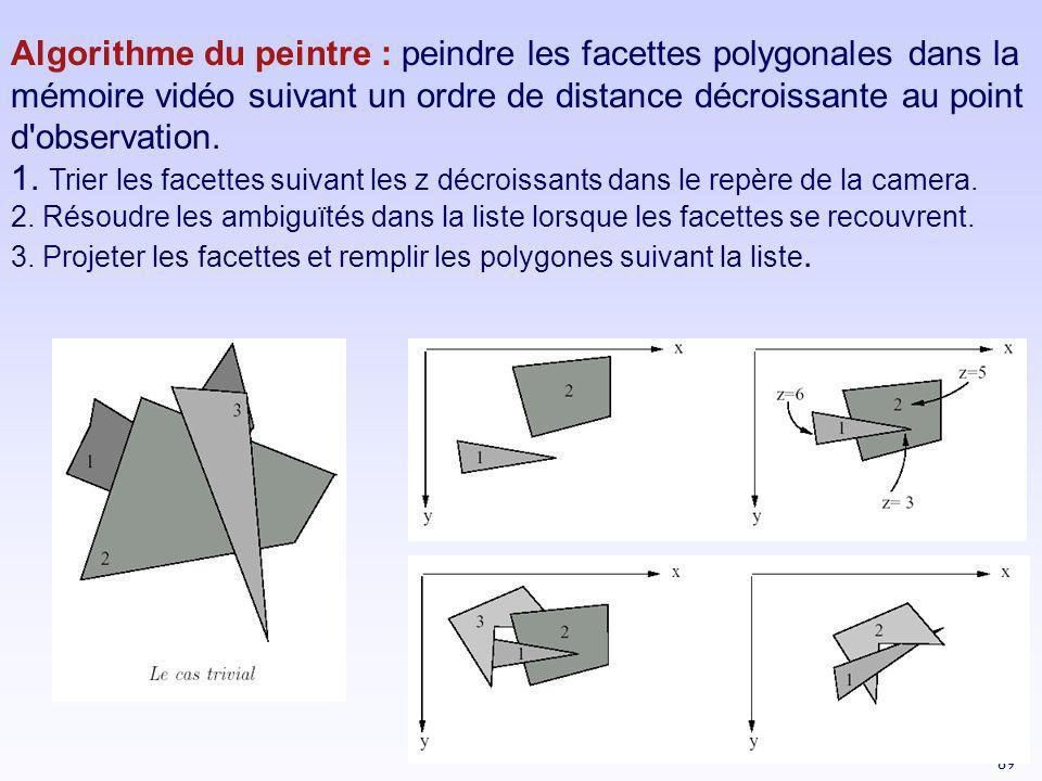 89 Algorithme du peintre : peindre les facettes polygonales dans la mémoire vidéo suivant un ordre de distance décroissante au point d'observation. 1.