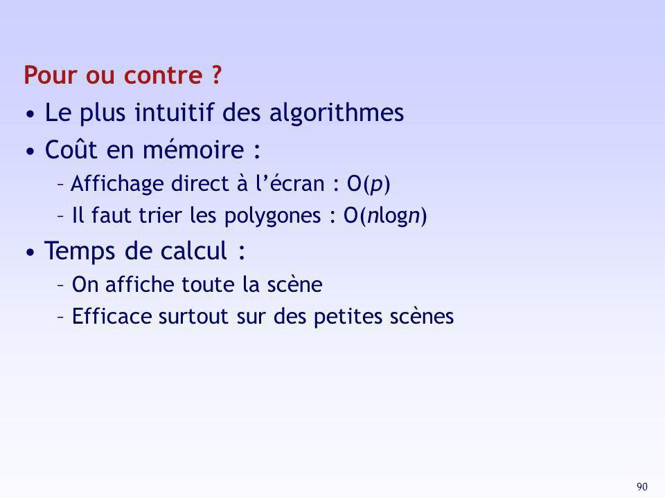 90 Pour ou contre ? Le plus intuitif des algorithmes Coût en mémoire : – Affichage direct à lécran : O(p) – Il faut trier les polygones : O(nlogn) Tem