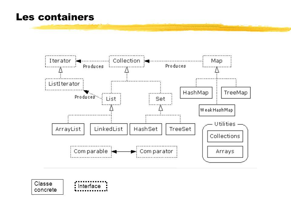 Les containers Classe concrete Interface