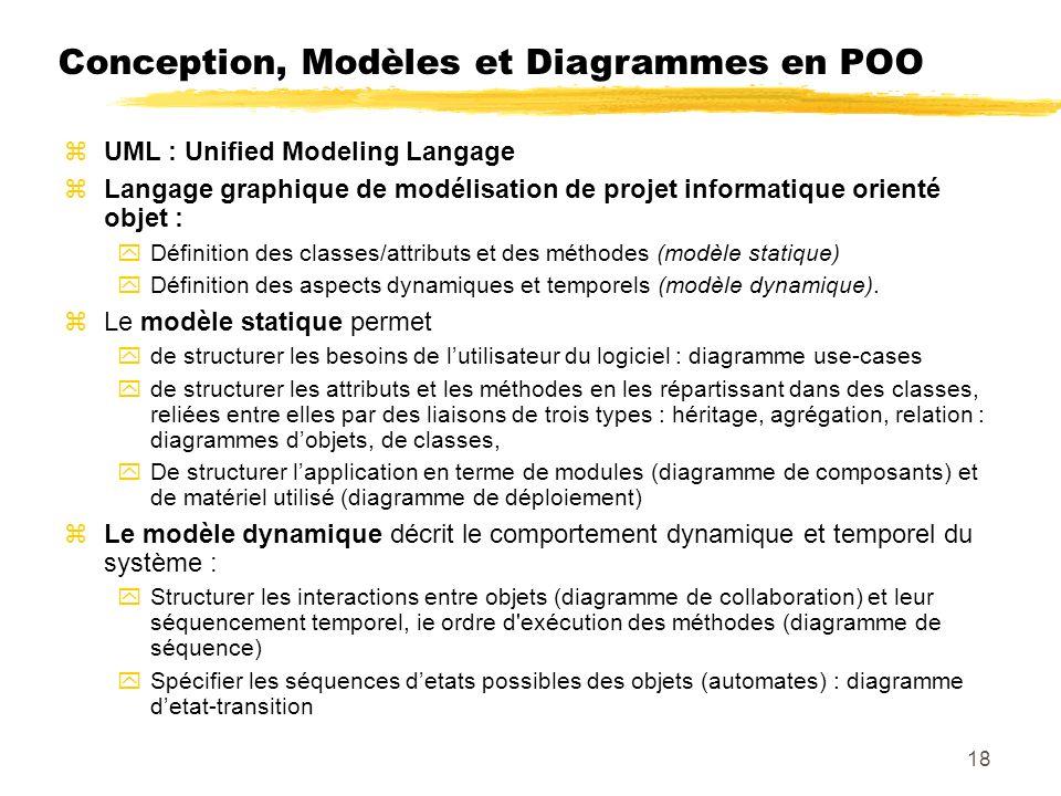 Conception, Modèles et Diagrammes en POO UML : Unified Modeling Langage Langage graphique de modélisation de projet informatique orienté objet : Définition des classes/attributs et des méthodes (modèle statique) Définition des aspects dynamiques et temporels (modèle dynamique).
