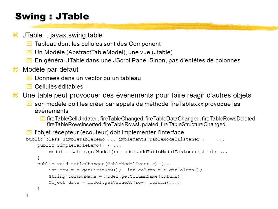 Swing : JTable JTable : javax.swing.table Tableau dont les cellules sont des Component Un Modèle (AbstractTableModel), une vue (Jtable) En général JTable dans une JScrollPane.