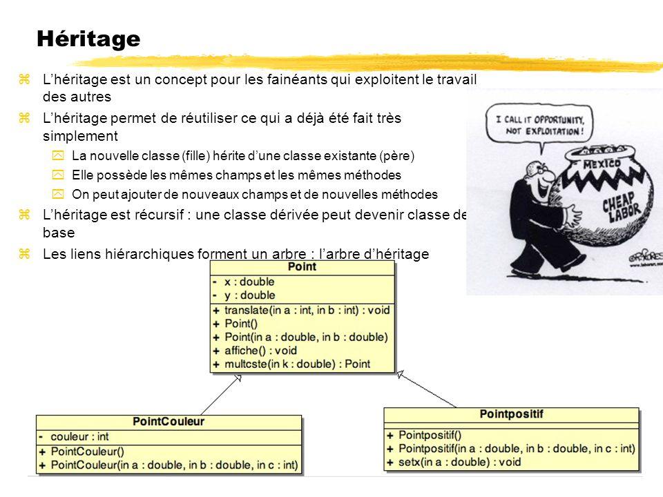 Héritage Lhéritage est un concept pour les fainéants qui exploitent le travail des autres Lhéritage permet de réutiliser ce qui a déjà été fait très simplement La nouvelle classe (fille) hérite dune classe existante (père) Elle possède les mêmes champs et les mêmes méthodes On peut ajouter de nouveaux champs et de nouvelles méthodes Lhéritage est récursif : une classe dérivée peut devenir classe de base Les liens hiérarchiques forment un arbre : larbre dhéritage