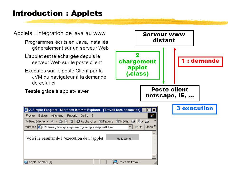 Introduction : Applets Applets : intégration de java au www Programmes écrits en Java, installés généralement sur un serveur Web L applet est téléchargée depuis le serveur Web sur le poste client Exécutés sur le poste Client par la JVM du navigateur à la demande de celui-ci Testés grâce à appletviewer Serveur www distant Poste client netscape, IE,...