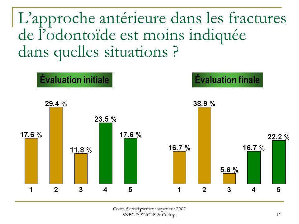 Cours d'enseignement supérieur 2007 SNFC & SNCLF & Collège 11 Lapproche antérieure dans les fractures de lodontoïde est moins indiquée dans quelles si