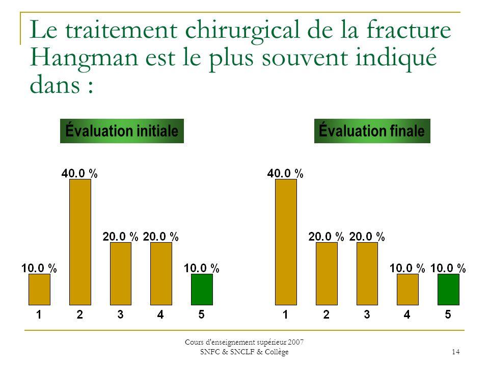 Cours d'enseignement supérieur 2007 SNFC & SNCLF & Collège 14 Le traitement chirurgical de la fracture Hangman est le plus souvent indiqué dans : Éval