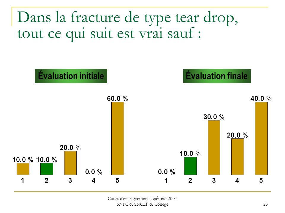 Cours d'enseignement supérieur 2007 SNFC & SNCLF & Collège 23 Dans la fracture de type tear drop, tout ce qui suit est vrai sauf : Évaluation initiale